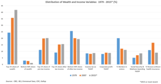 Wealth inequality in the United States - Selected economic variables related to wealth and income equality, comparing 1979, 2007, and 2015.