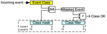VSCP class/event mask & filter