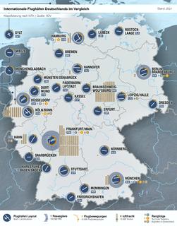 Vergleich Flughafen Deutschland.png