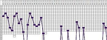 Vfl-osnabrueck-chart01