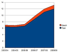 Regional Fast Rail project - V/Line passenger figures (in million passenger trips) illustrating the dramatic effect on passenger numbers of Regional Fast Rail Project roll out