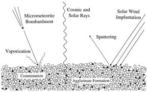Space weathering wikipedia for Physical properties of soil wikipedia