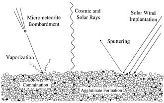 Space weathering - An illustration of space weathering's different components.