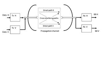 XPIC - Polarization-Division Communication System