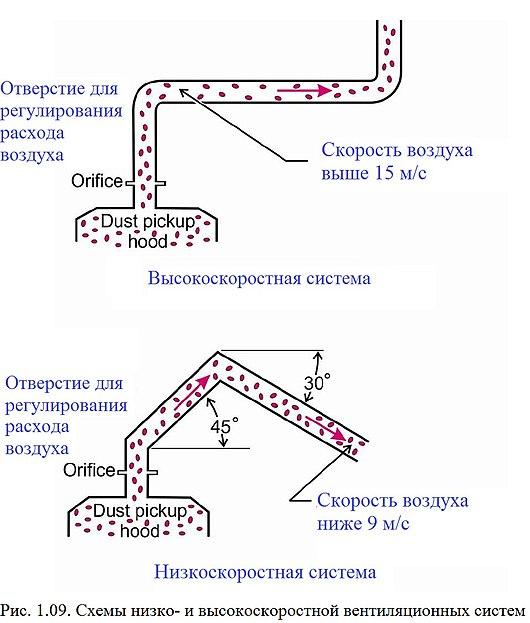 Схема протирания пыли