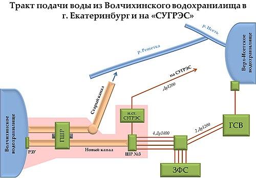 сооружения водопровода