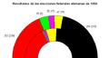 1994 federal german result Español.png