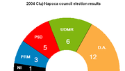 Local council composition:      Justice and Truth Alliance      Democratic Union of Hungarians      Social Democratic Party      Greater Romania Party      Non-attached