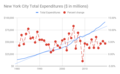 2020 New York City Total Expenditures ($ in millions).png
