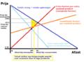 Afzetgrafiek concurrentie en monopolie met verlies toegevoegde waarde.png
