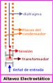 Altavoz electrostático.png