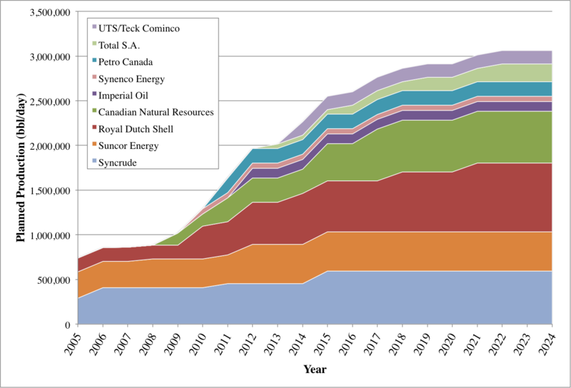 Athabasca Oil Sands Planned Production.png