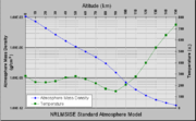 Temperature and mass density against altitude from the NRLMSISE-00 standard atmosphere model