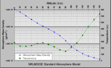 Temperatura i densitat enfront de l'altitud del model NRLMSISE-00 standard atmosphere