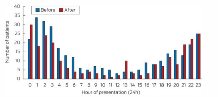 Number of patients with alcohol-related serious injury and trauma to the emergency department at different hours of the day, before and after a change in alcohol legislation that made partying stricter in the Sydney CBD Entertainment Precinct. These policies include: increased monitoring, increased strictness on entry of clubs, and sharing of information between venues to prevent intoxicated patrons to access different places. On average, there is significant decreases in any alcohol-related injury. Ba alc.JPG