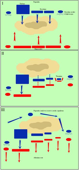 Battle of Delium - Troop movements during the battle