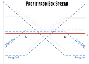 Box spread (options) - Profit diagram of a box spread. It is a combination of positions with a riskless payoff.