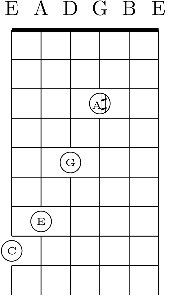 Filec7 Chord In Standard Tuning Eadgbe From Frets 3 To 8g