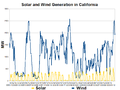 California Solar and Wind Generation-2012-03.png