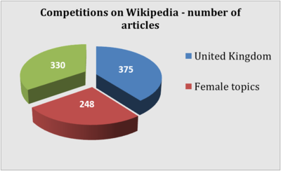 Chart3 Competition on Wikipedia 2014.png