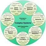 Complex System Design And Management