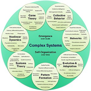 English: This is a visual, organizational map ...