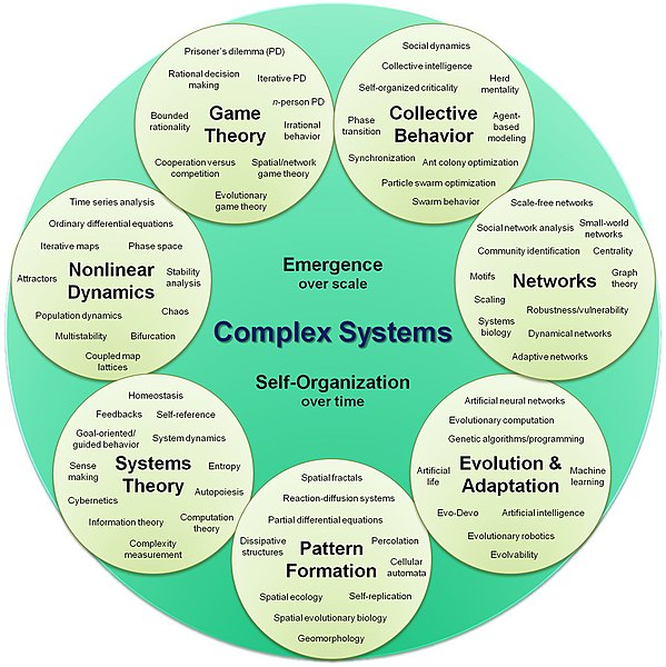 599px Complex systems organizational map Strategy, Some Criteria and Comparison of Some Voting Systems blogs