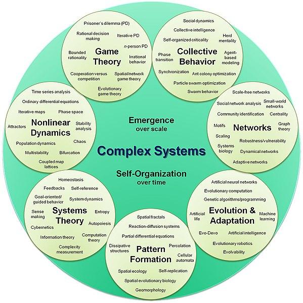 Theory of Basic Human Values