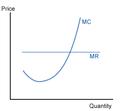 Costcurve - Marginal Cost 2.png