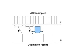 Decimation (signal processing) - Decimation process of ADC samples of digital video signals