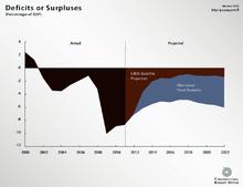 united states fiscal cliff wikipedia