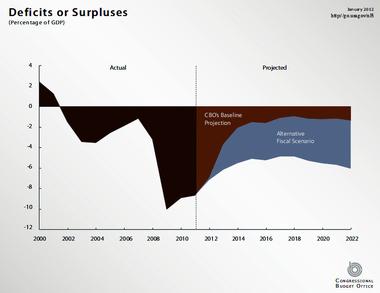 Usas budgetunderskott minskade