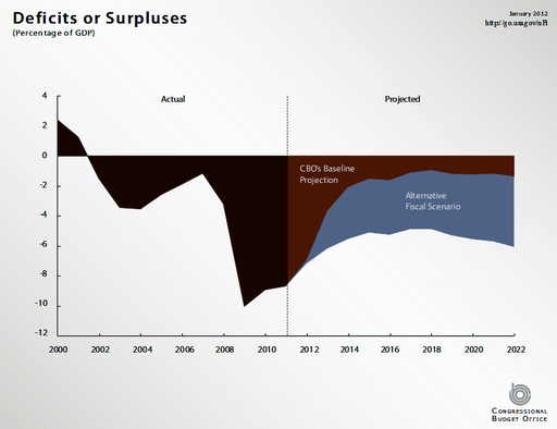 Deficit or Surplus with Alternative Fiscal Scenario
