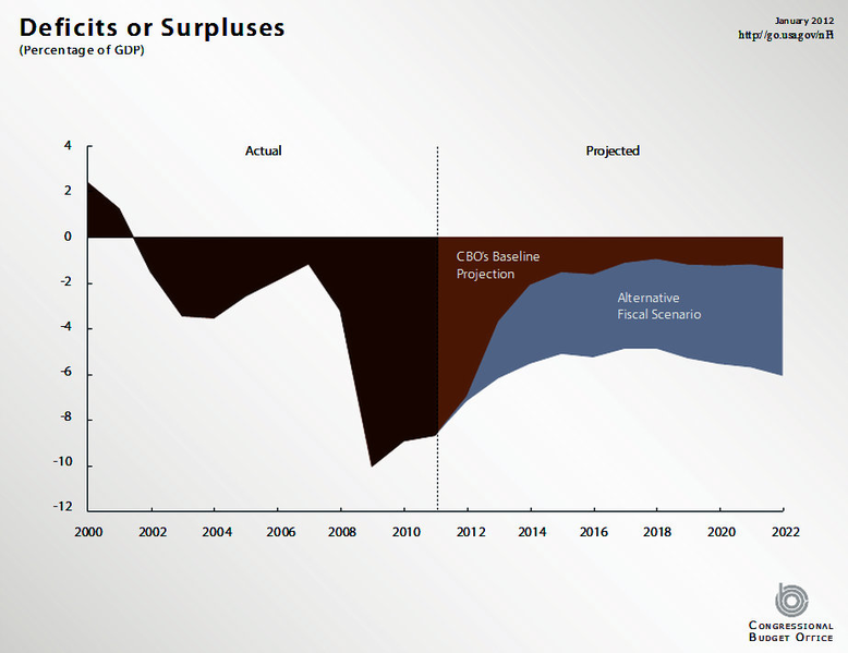 ファイル:Deficit or Surplus with Alternative Fiscal Scenario.png