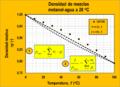 Densidad de mezclas liquidas - metanol.png