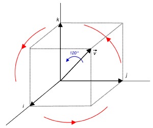 Quaternions and spatial rotation - Image: Diagonal rotation