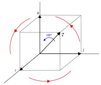 Quaternions and spatial rotation - Image: Diagonal rotation