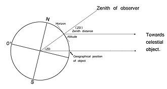 Intercept method - Image: Diagram showing GP distance = ZD