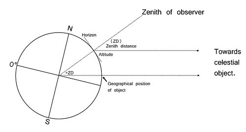 Diagram showing GP distance = ZD.jpg