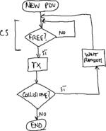 Diagramma di flusso CSMA 1-persistente.png