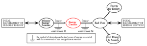 Energy carrier - Energy carriers are produced by the energy sector using primary energy sources.