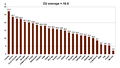 EU 27 Gender Pay Gap 2011.png