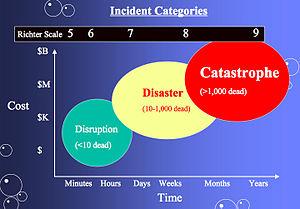 Richter magnitude scale -