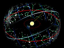 From Wikipedia: The Earth in its orbit around the Sun causes the Sun to appear on the celestial sphere moving over the ecliptic (red), which is tilted on the equator (blue).