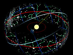 The Earth in its orbit around the Sun causes the Sun to appear on the celestial sphere moving over the ecliptic (red), which is tilted on the equator (blue).