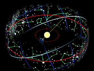 Zodiac - The Earth in its orbit around the Sun causes the Sun to appear on the celestial sphere moving along the ecliptic (red), which is tilted 23.44° with respect to the celestial equator (blue-white).