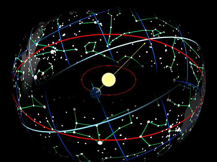 The Earth in its orbit around the Sun causes the Sun to appear on the celestial sphere moving along the ecliptic (red), which is tilted 23.44deg with respect to the celestial equator (blue-white). Ecliptic path.jpg