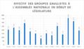 Effectif des groupes gaullistes (Assemblée Nationale).png