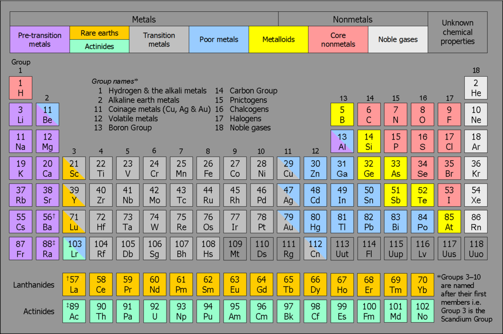 Periodic table group 3 in periodic table periodic table of fileeight category periodic table mk2g wikimedia commons periodic table group 3 urtaz Image collections