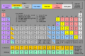 Eight category periodic table (Mk2).png